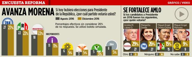 top_enc_presidenciables_dic