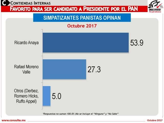 20171022_NA_Preferencia-Escenarios_Rumbo2018f-1_Page_14