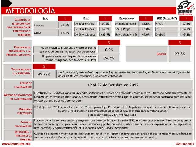20171022_NA_Preferencia-Escenarios_Rumbo2018f-1_Page_22