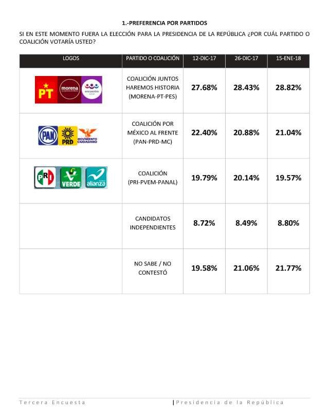 Tercera encuesta Presidencia de la Republica-Fase Final (1)_Page_3