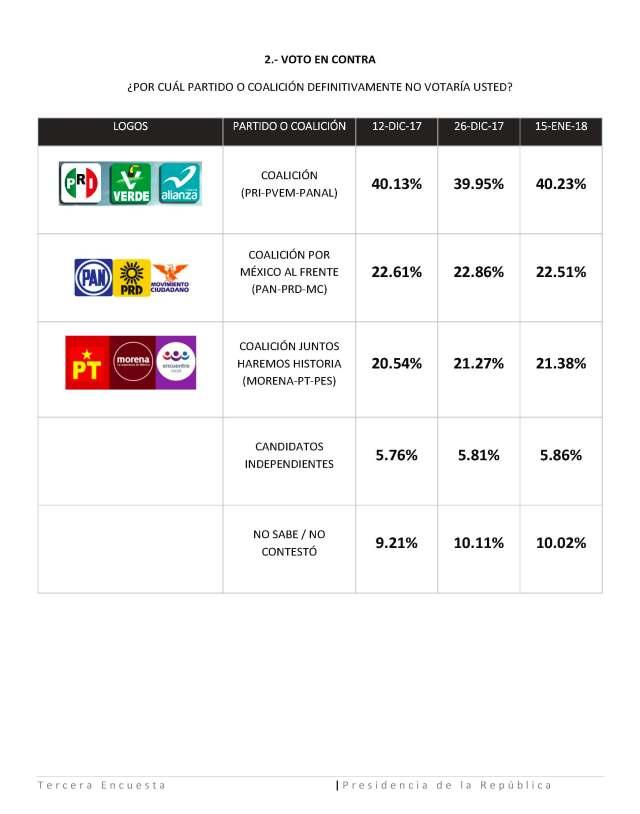 Tercera encuesta Presidencia de la Republica-Fase Final (1)_Page_5