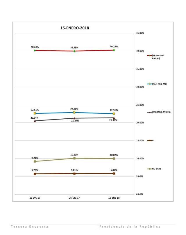 Tercera encuesta Presidencia de la Republica-Fase Final (1)_Page_6