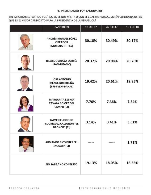 Tercera encuesta Presidencia de la Republica-Fase Final (1)_Page_8